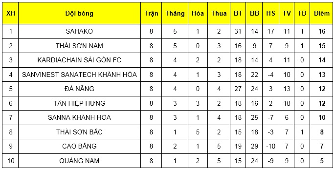Hình ảnh: Vòng 8 Giải Futsal HDBank VĐQG 2019: Thái Sơn Nam thắng đậm, Thái Sơn Bắc chia điểm Sahako số 2