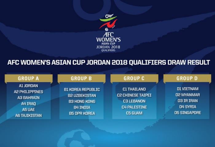 VL Asian Cup nữ 2018: Đội tuyển nữ Việt Nam nằm ở bảng D cùng Myanmar