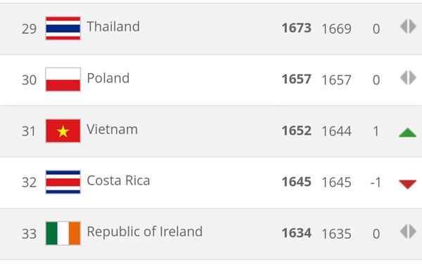 BXH FIFA quý III/2017: Đội tuyển nữ Việt Nam tăng 1 bậc lên vị trí 31