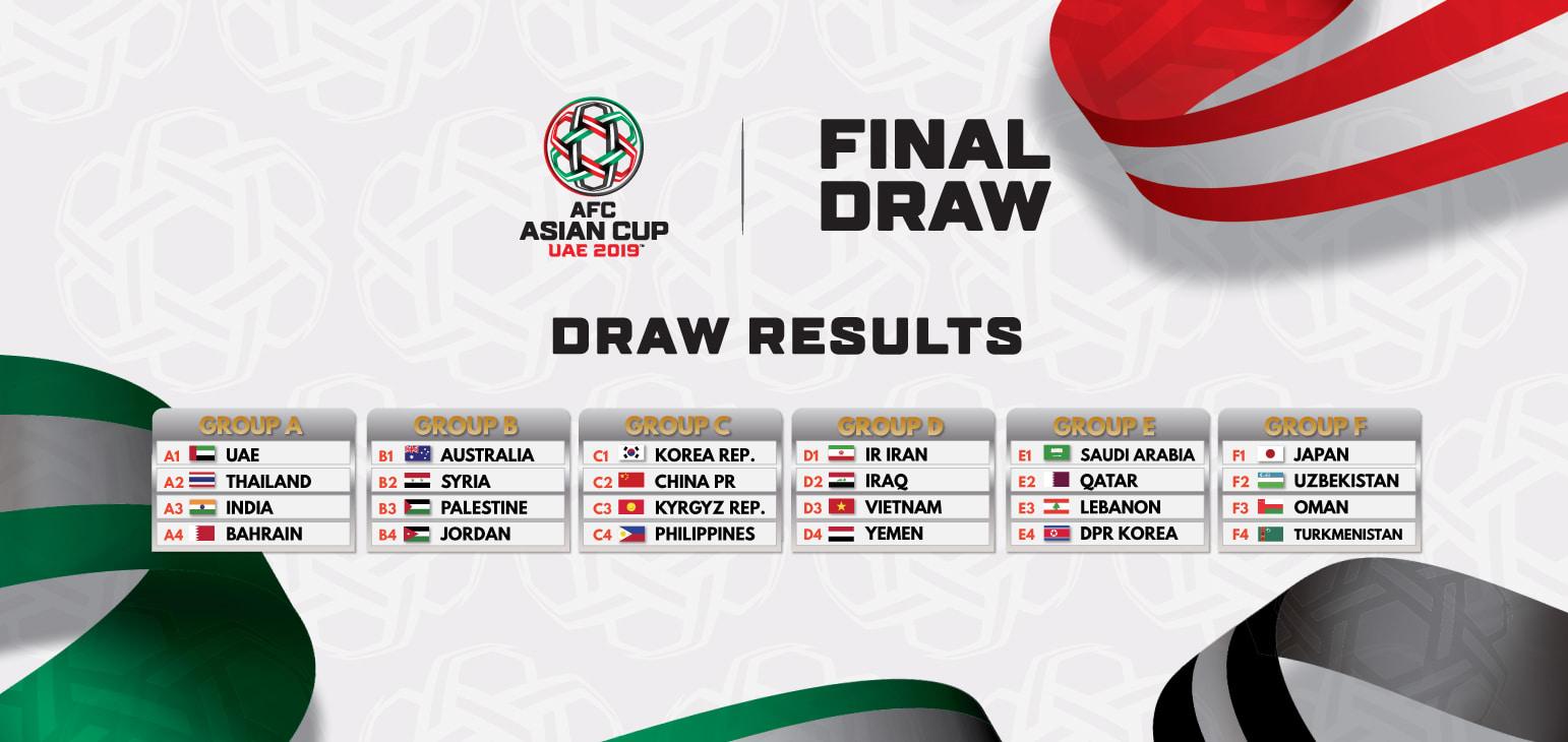 Kết quả bốc thăm VCK Asian Cup 2019: ĐT Việt Nam cùng bảng với 2 cựu vô địch