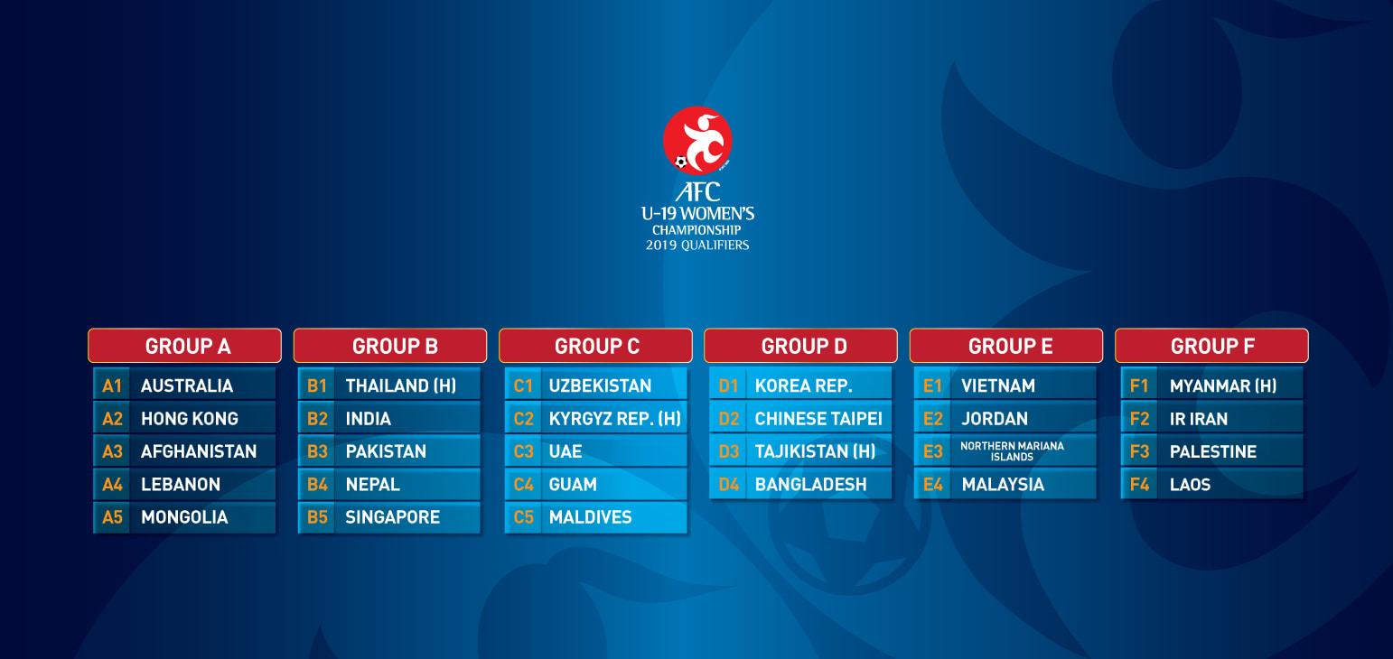 Kết quả bốc thăm vòng loại U19 nữ châu Á 2019: Thuận lợi cho U19 nữ Việt Nam