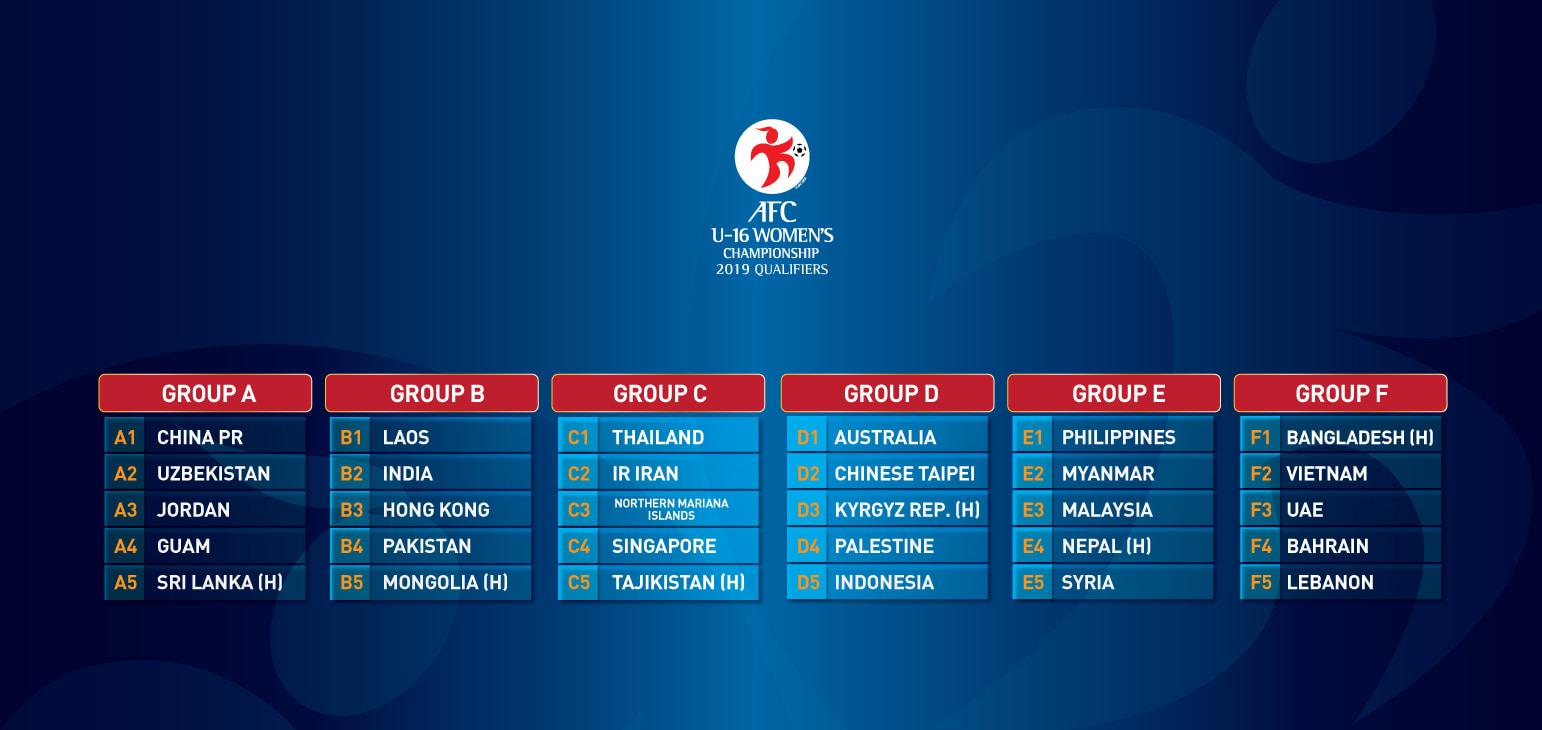 Kết quả bốc thăm vòng loại giải bóng đá U16 nữ châu Á 2019