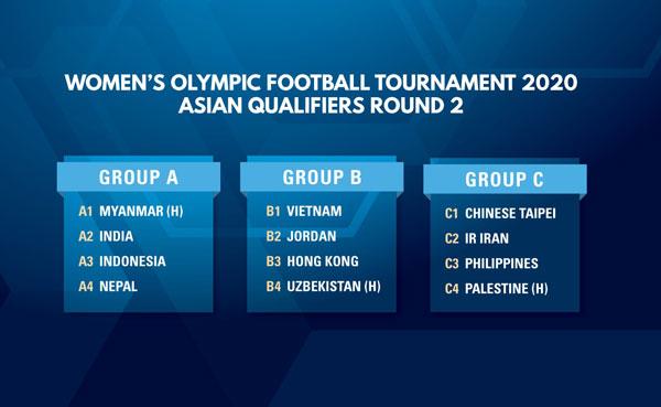 Kết quả bốc thăm VL thứ 2 Olympic nữ 2020 khu vực châu Á: Cơ hội lớn cho ĐT nữ Việt Nam
