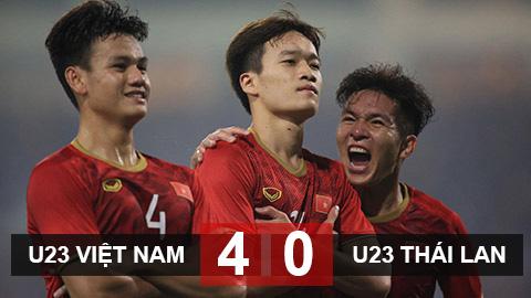 Thắng Thái Lan 4-0, U23 Việt Nam giành vé vào VCK U23 châu Á 2020 với ngôi nhất bảng