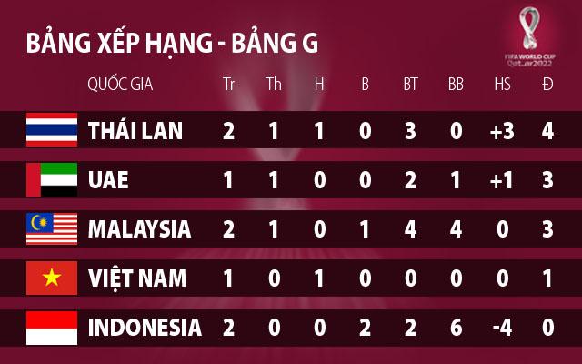 Vòng loại World Cup 2022: Xếp hạng bảng G sau lượt trận thứ hai (ngày 10/9)