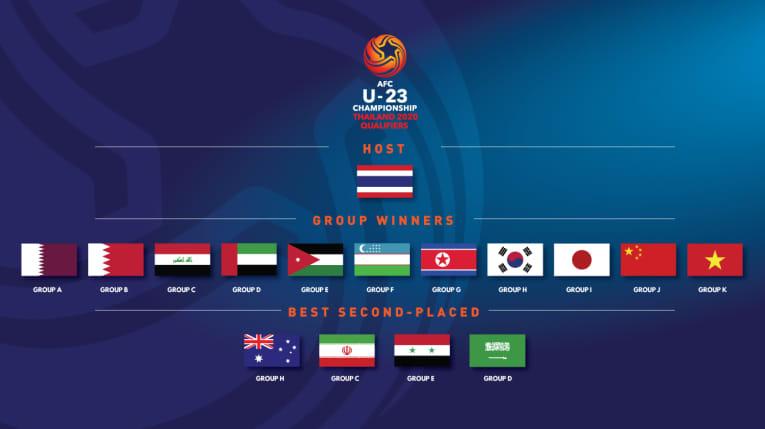 Bốc thăm chia bảng VCK U23 châu Á 2020: Không có bảng đấu nào là dễ dàng