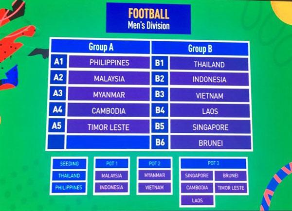 Kết quả bốc thăm bóng đá nam, nữ tại SEA Games 30